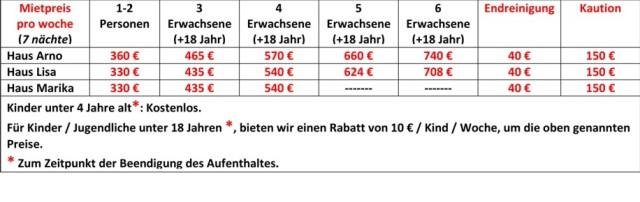 Huurprijzen Duits 2016
